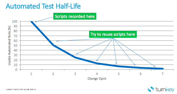 Half Life graphic, test automation